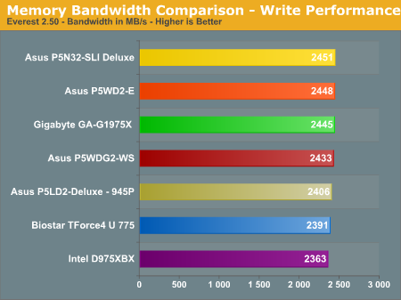 Memory Bandwidth Comparison - Write Performance
