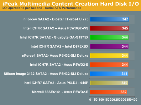 iPeak Multimedia Content Creation Hard Disk I/O