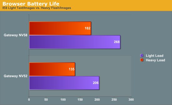 Browser Battery Life