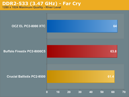 DDR2-533 (3.47 GHz) - Far Cry