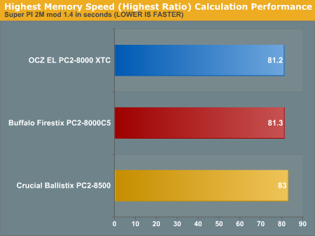 Highest Memory Speed (Highest Ratio) Calculation Performance