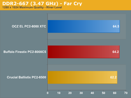 DDR2-667 (3.47 GHz) - Far Cry