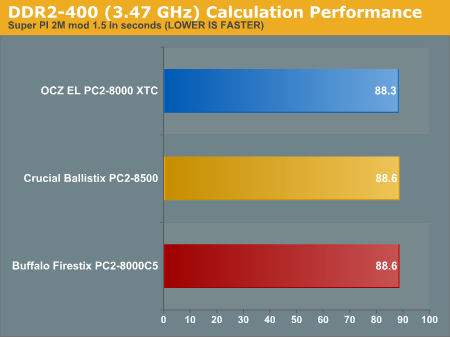 DDR2-400 (3.47 GHz) Calculation Performance