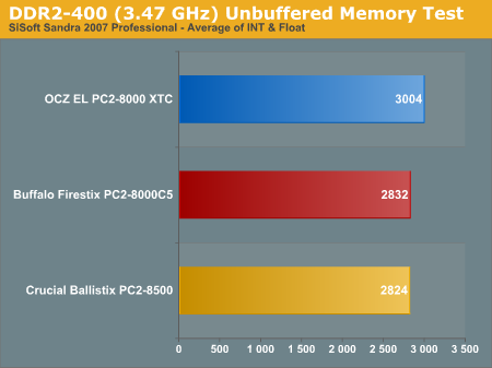 DDR2-400 (3.47 GHz) Unbuffered Memory Test