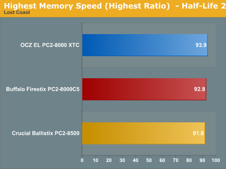 Highest Memory Speed (Highest Ratio)  - Half-Life 2