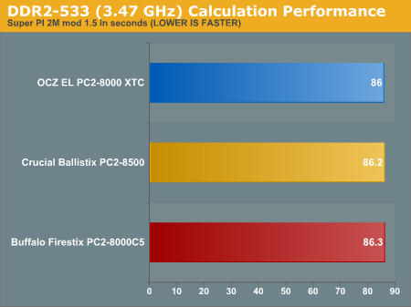 DDR2-533 (3.47 GHz) Calculation Performance