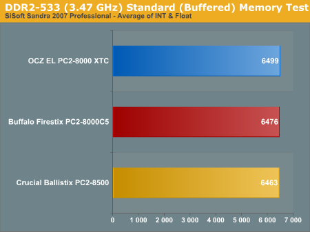 DDR2-533 (3.47 GHz) Standard (Buffered) Memory Test