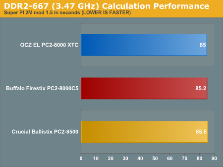 DDR2-667 (3.47 GHz) Calculation Performance