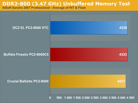 DDR2-800 (3.47 GHz) Unbuffered Memory Test