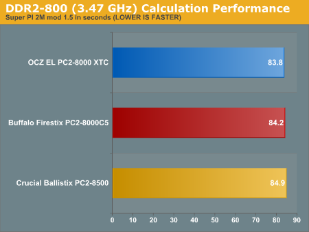DDR2-800 (3.47 GHz) Calculation Performance