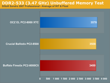 DDR2-533 (3.47 GHz) Unbuffered Memory Test