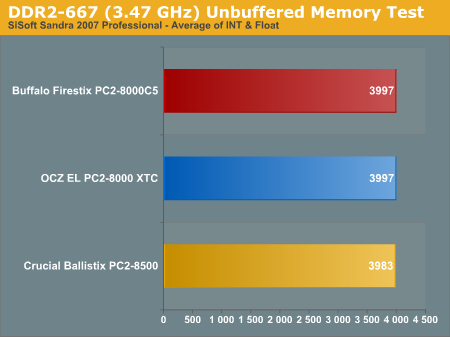 DDR2-667 (3.47 GHz) Unbuffered Memory Test