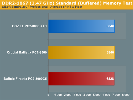 DDR2-1067 (3.47 GHz) Standard (Buffered) Memory Test