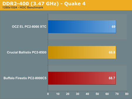 DDR2-400 (3.47 GHz) - Quake 4