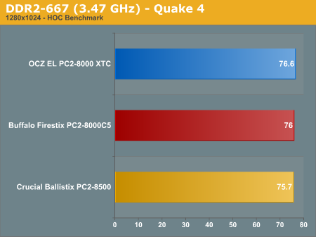 DDR2-667 (3.47 GHz) - Quake 4