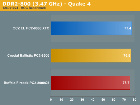 DDR2-800 (3.47 GHz) - Quake 4