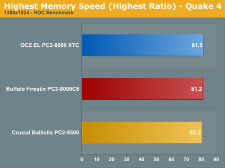 Highest Memory Speed (Highest Ratio) - Quake 4