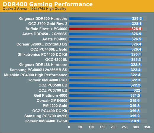 DDR400 Gaming Performance