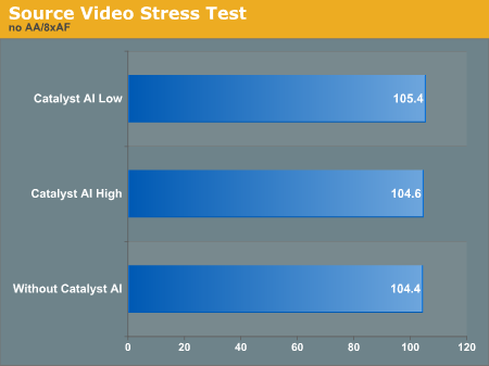 Source Video Stress Test