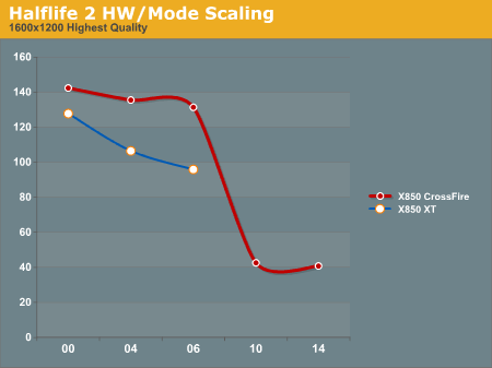 Halflife 2 HW/Mode Scaling