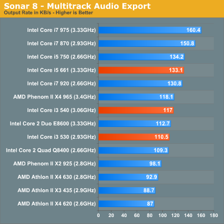Sonar 8 - Multitrack Audio Export