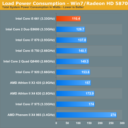 Load Power Consumption - Win7/Radeon HD 5870