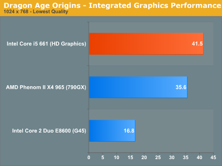 Dragon Age Origins - Integrated Graphics Performance
