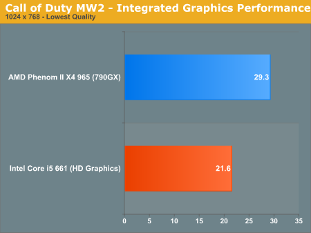 Call of Duty MW2 - Integrated Graphics Performance