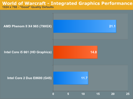 World of Warcraft - Integrated Graphics Performance