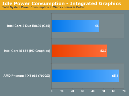 Idle Power Consumption - Integrated Graphics