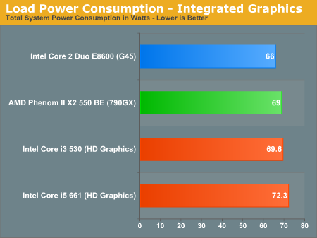 Load Power Consumption - Integrated Graphics