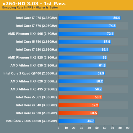 Windows 7 Application Performance - The Clarkdale Review: Intel's