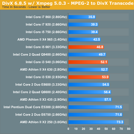 DivX 6.8.5 w/ Xmpeg 5.0.3 - MPEG-2 to DivX Transcode