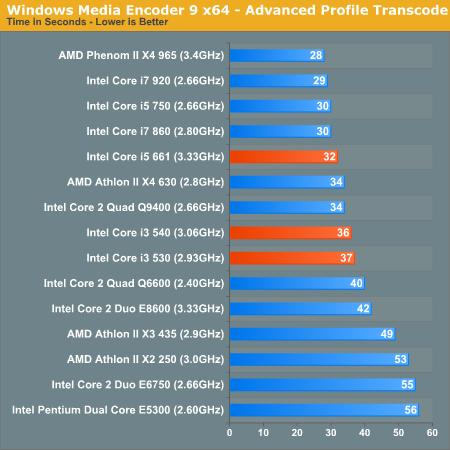 Windows Media Encoder 9 x64 - Advanced Profile Transcode