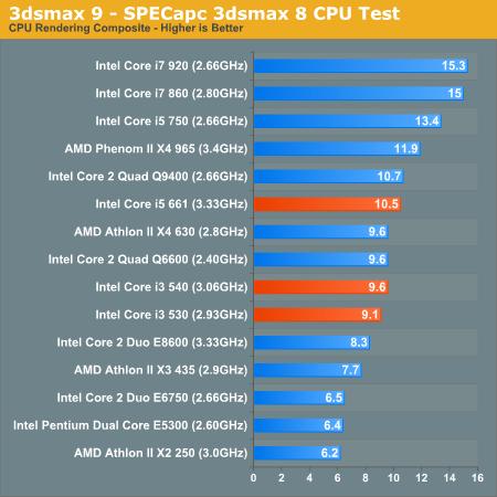 processors benchmark