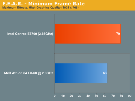 F.E.A.R. - Minimum Frame Rate