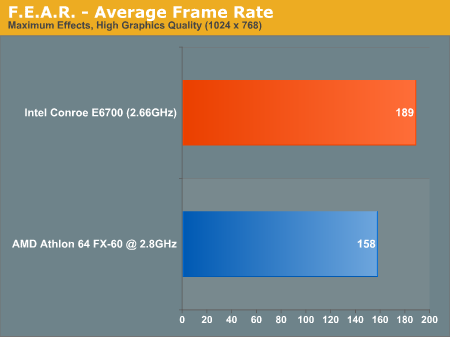 F.E.A.R. - Average Frame Rate