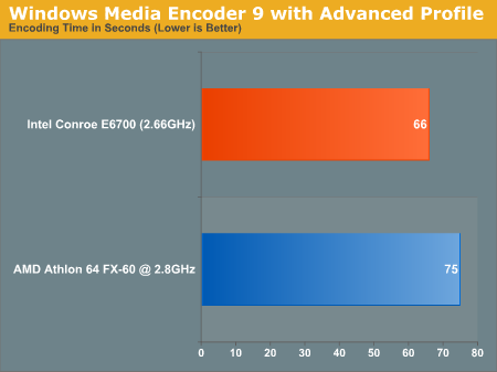 Windows Media Encoder 9 with Advanced Profile