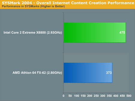 SYSMark 2004 - Overall Internet Content Creation Performance
