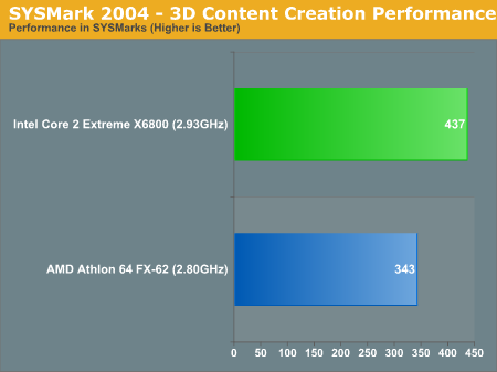 SYSMark 2004 - 3D Content Creation Performance