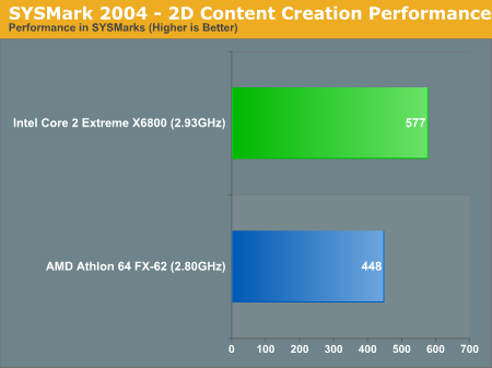 SYSMark 2004 - 2D Content Creation Performance