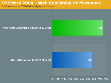 SYSMark 2004 - Web Publishing Performance