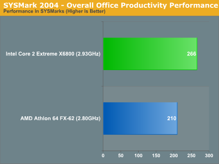 SYSMark 2004 - Overall Office Productivity Performance