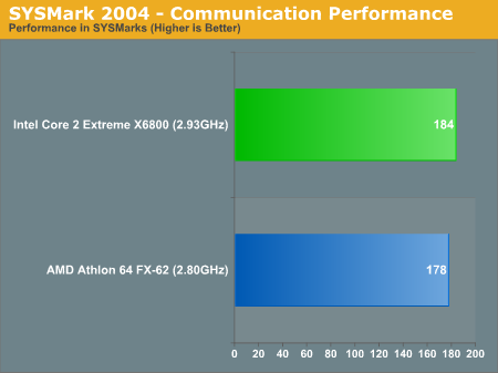 SYSMark 2004 - Communication Performance