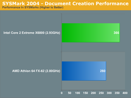 SYSMark 2004 - Document Creation Performance