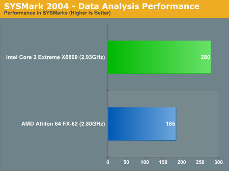 SYSMark 2004 - Data Analysis Performance