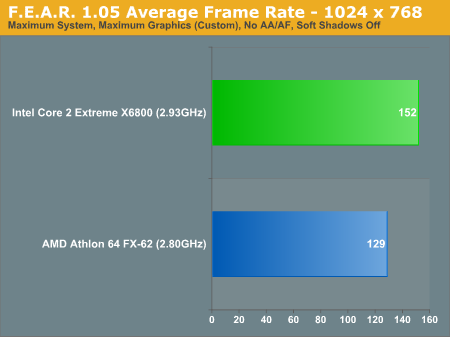 F.E.A.R. 1.5 Average Frame Rate - 1024 x 768