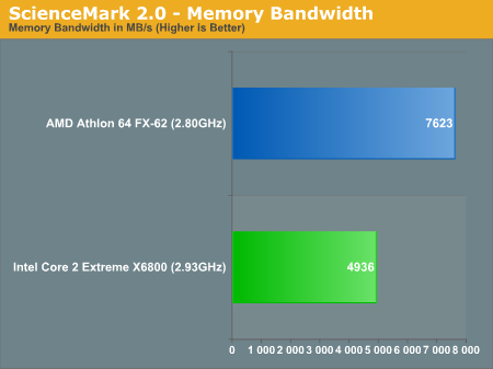 ScienceMark 2.0 - Memory Bandwidth