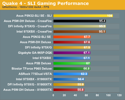 Quake 4 - SLI Gaming Performance