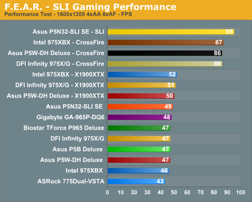F.E.A.R. - SLI Gaming Performance